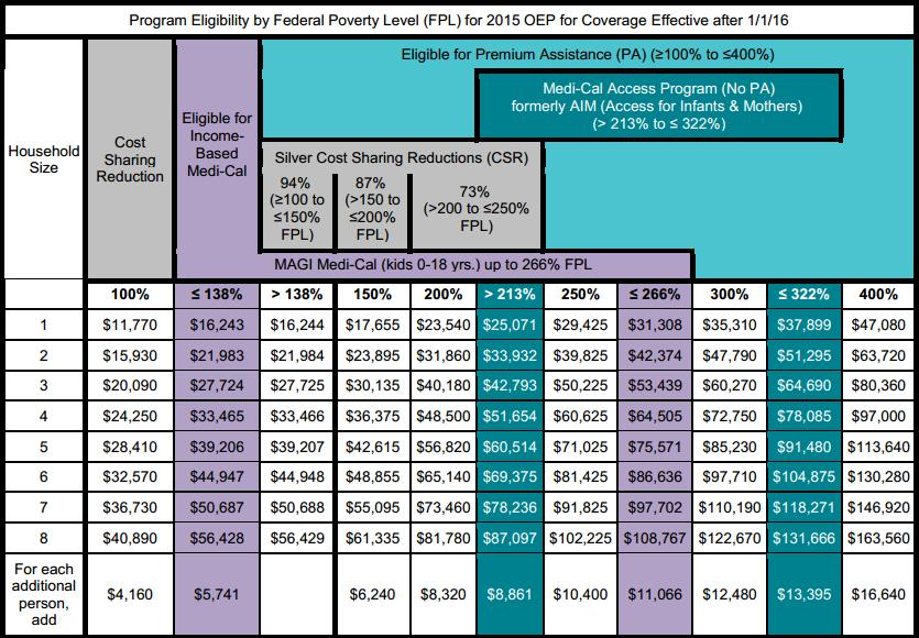2016 Covered Ca Income Chart