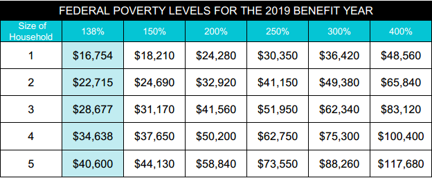 2019 Covered Ca Income Chart